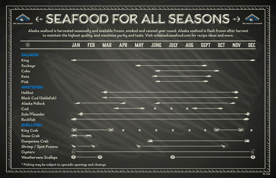 Temporada pescado de Alaska