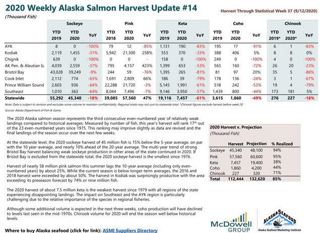 2020-Salmon-Harvest-Update-#14-1